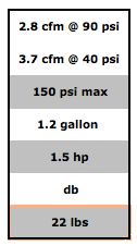 Table showing technical specifications of the BOSTITCH CAP1512-OF portable air compressor