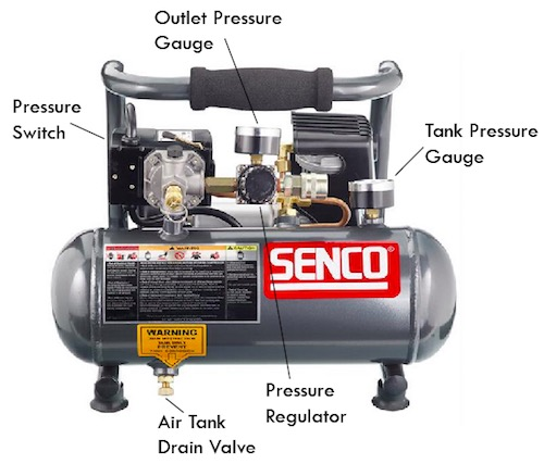 Image of a portable air compressor with its components labelled