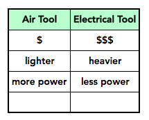 A list comparing the pros and cons of air-power versus electrical-power for power tools