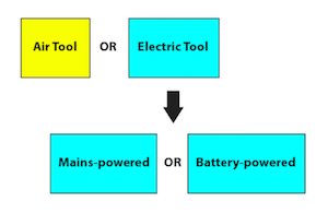 Flow chart for choosing the power system type of one's next power tool