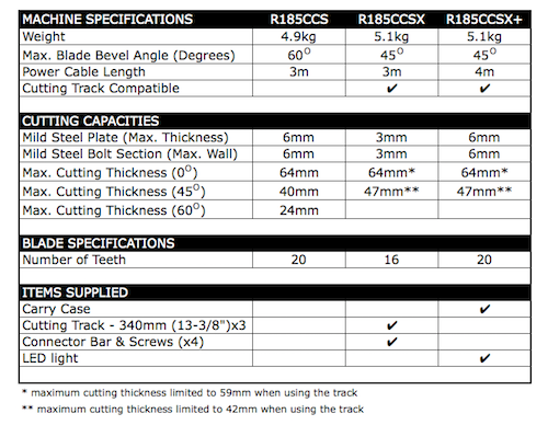 Table showing the main differences between Evolution's R185CCS series circular saw models