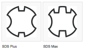 Diagram depicting the different cross-sectional profiles of SDS Plus versus SDS Max drill bit shanks
