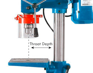 Blow-up image of the drilling area of a drill press outlining the meaning of the throat depth.