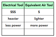 Table showing the advantages of using air tools over electrical tools