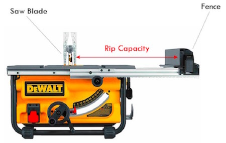 Image showing what the rip capacity of a table saw means